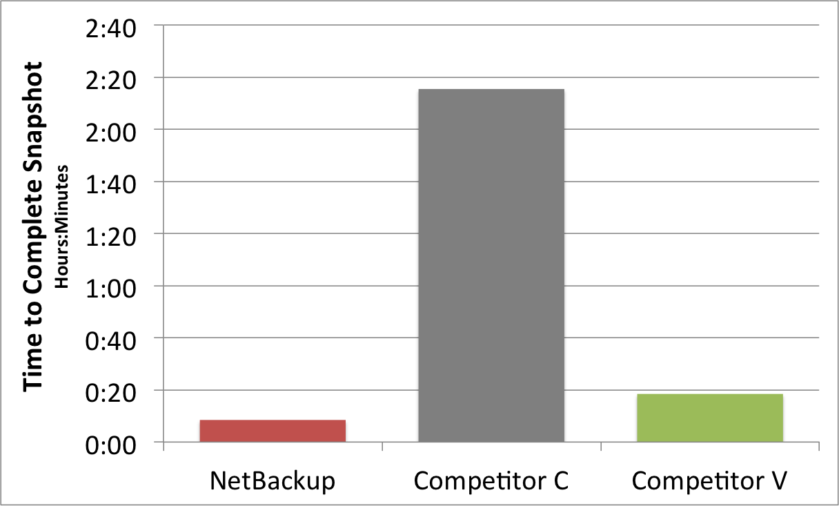 Backup Benchmark