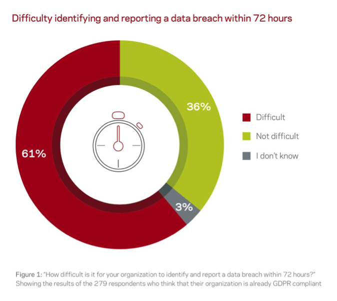 Veritas Study: Organizations Worldwide Mistakenly Believe They Are GDPR Compliant