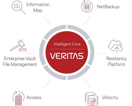 360 Data Management Suite